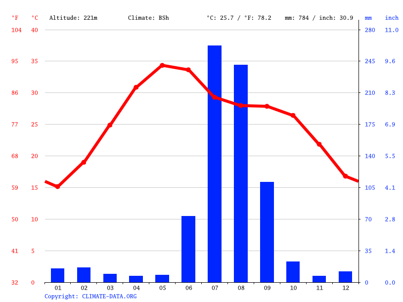 Climate graph // Weather by Month, Gwalior