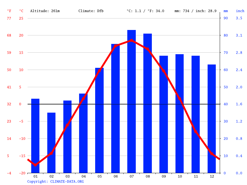 Climate graph // Weather by Month, Beryozovsky