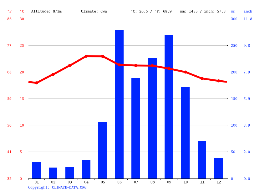Climate graph // Weather by Month, Bombaná
