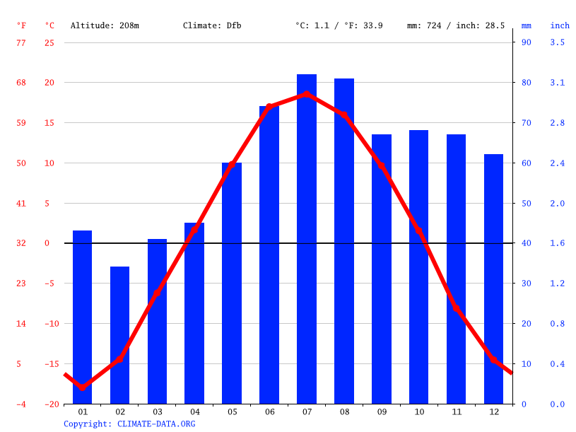 Climate graph // Weather by Month, Вотиновка