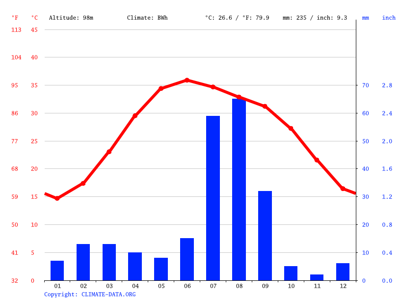 Climate graph // Weather by Month, Kotla Afghan