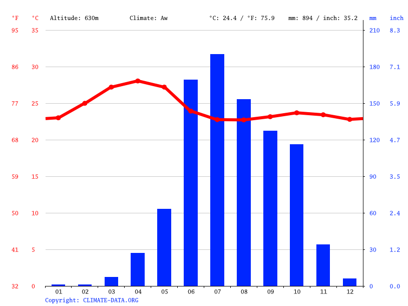 Climate graph // Weather by Month, Hubballi