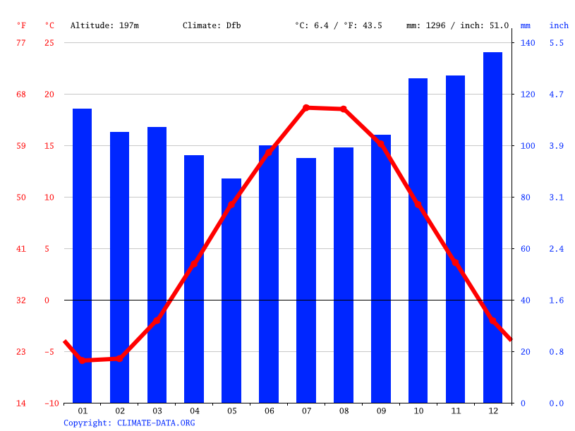 Climate graph // Weather by Month, East Loon Lake Village