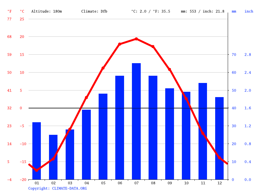Climate graph // Weather by Month, Осиновка