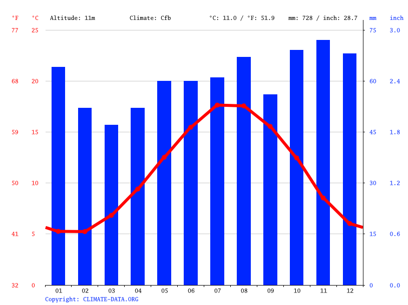 Climate graph // Weather by Month, Canterbury