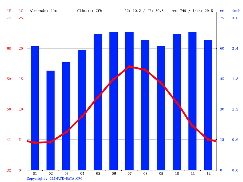 Climate graph // Weather by Month, Stratford-upon-Avon