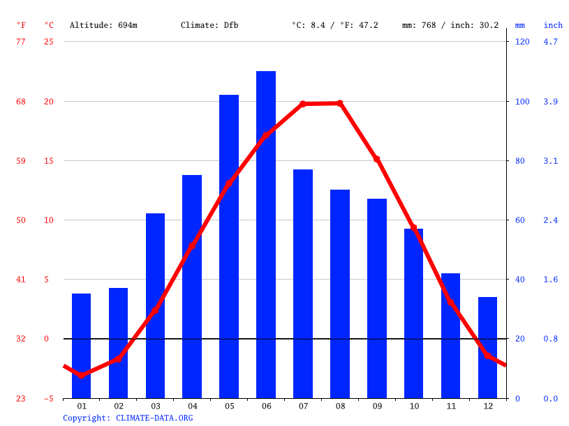 Climograph // Weather by Month, Али-Юрт