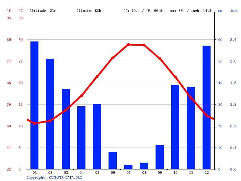 Climate graph // Weather by Month, Kyrenia