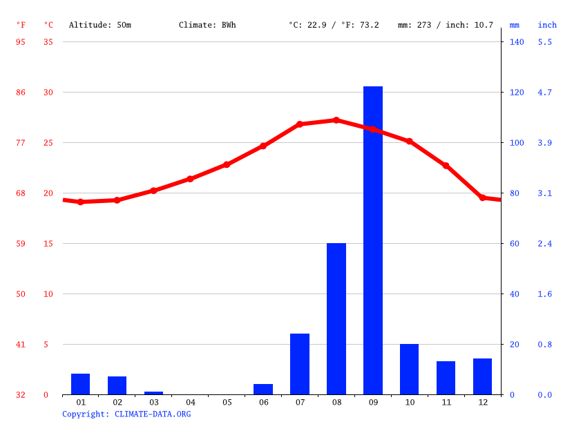 Climate graph // Weather by Month, El Pescadero