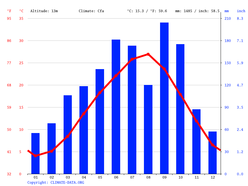 Climate graph // Weather by Month, Obu