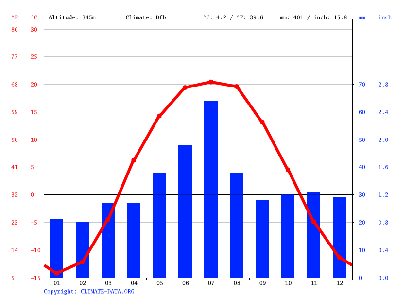 Climate graph // Weather by Month, Astana