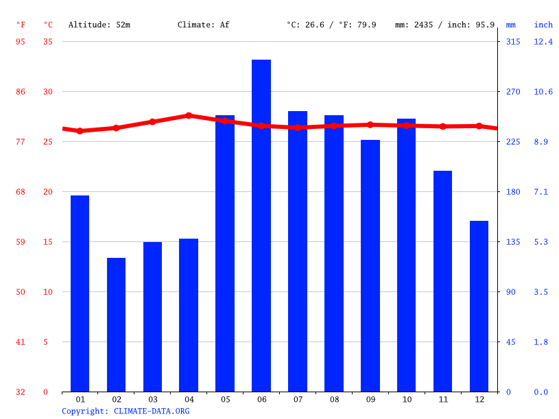Climate graph // Weather by Month, Dapok