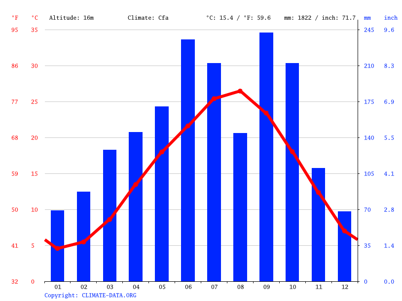 Climate graph // Weather by Month, Tahara