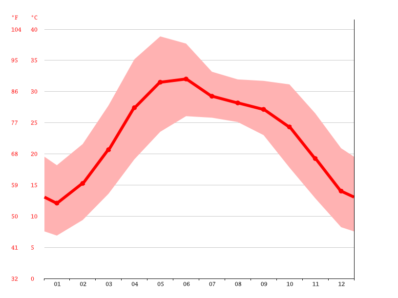 Temperature graph, Fatehgarh Sahib