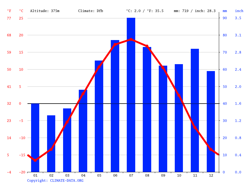 Climate graph // Weather by Month, Смышляево