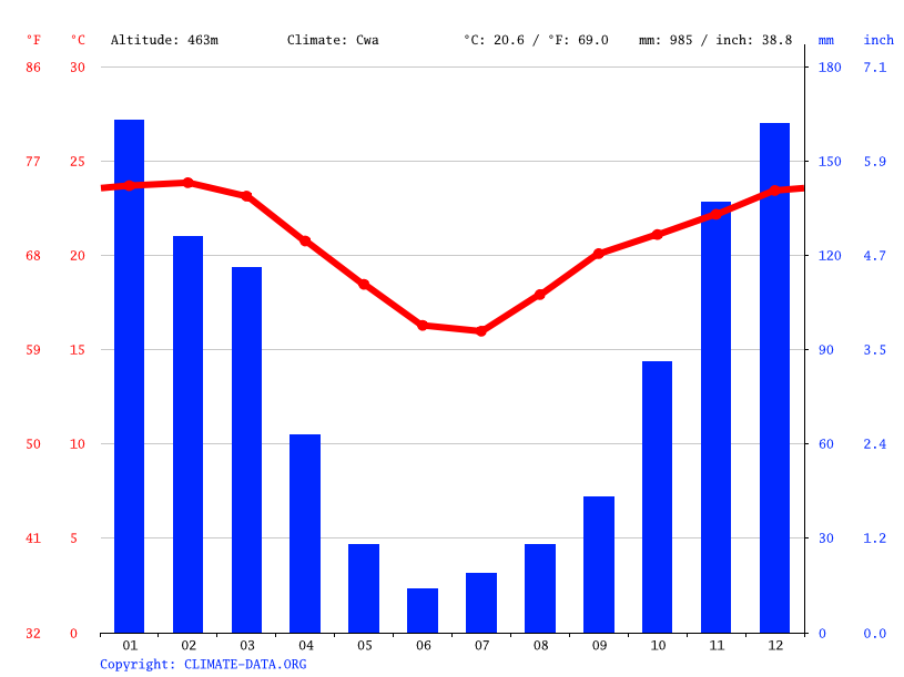 Climate graph // Weather by Month, Mliba