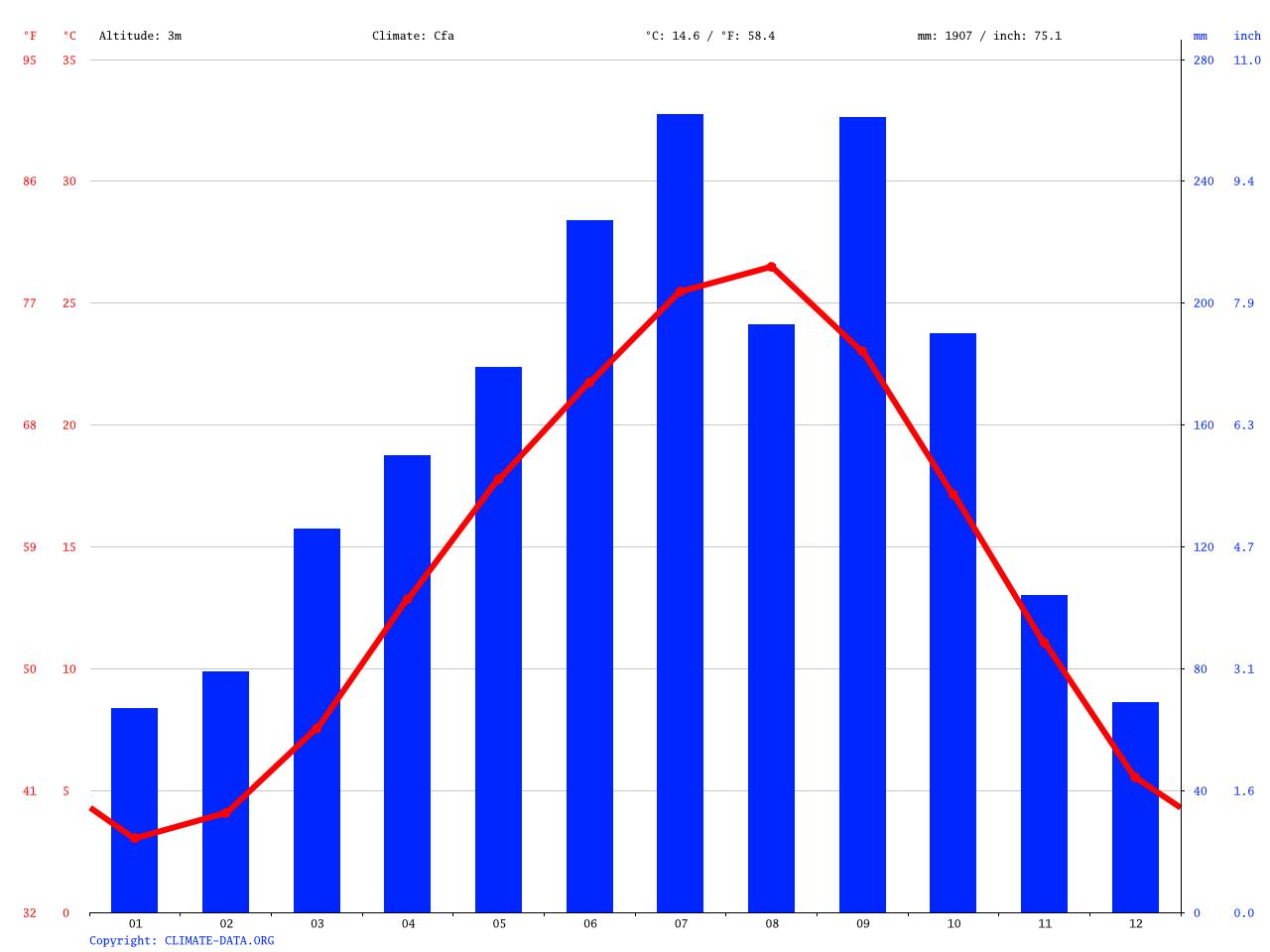 気候:稲沢市-気候グラフ、気温グラフ、雨温図 - Climate-Data.org
