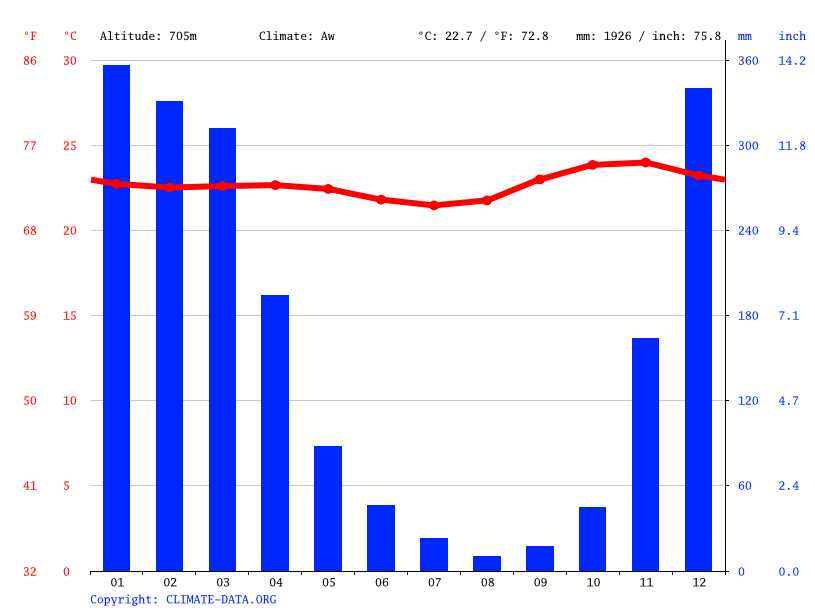 Climate graph // Weather by Month, Gleno