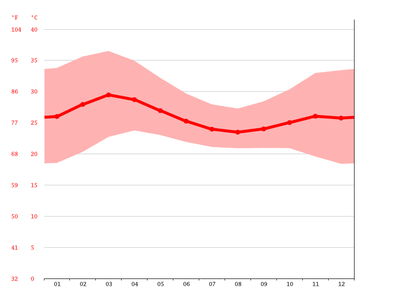Temperature graph, Kpabegou