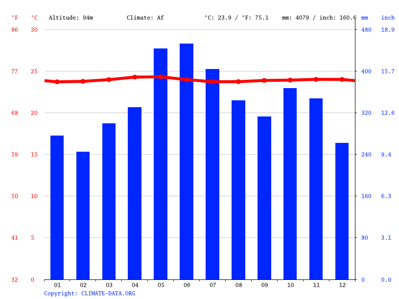 Climate graph // Weather by Month, Tipluay