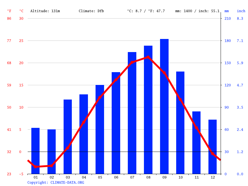 Climate graph // Weather by Month, Sumita