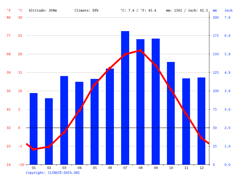 Climate graph // Weather by Month, Shizukuishi