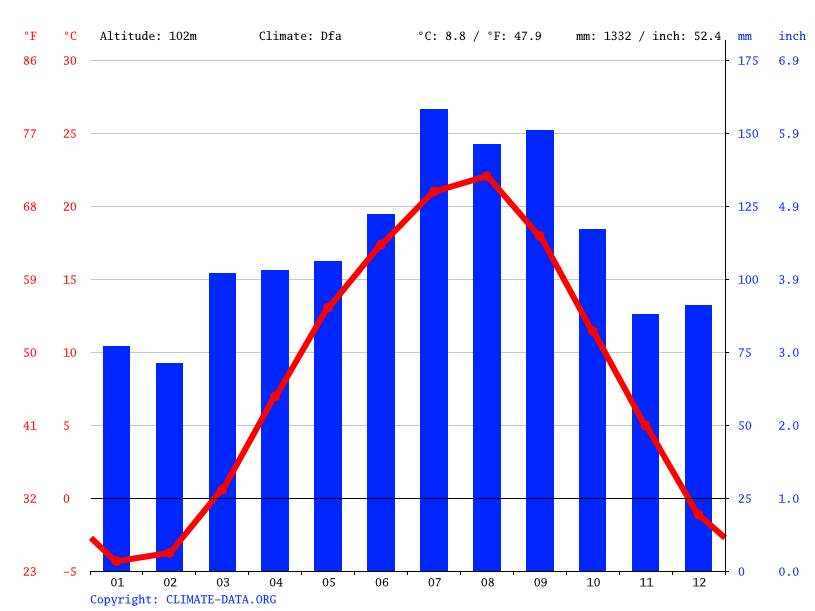 Climate graph // Weather by Month, Shiwa
