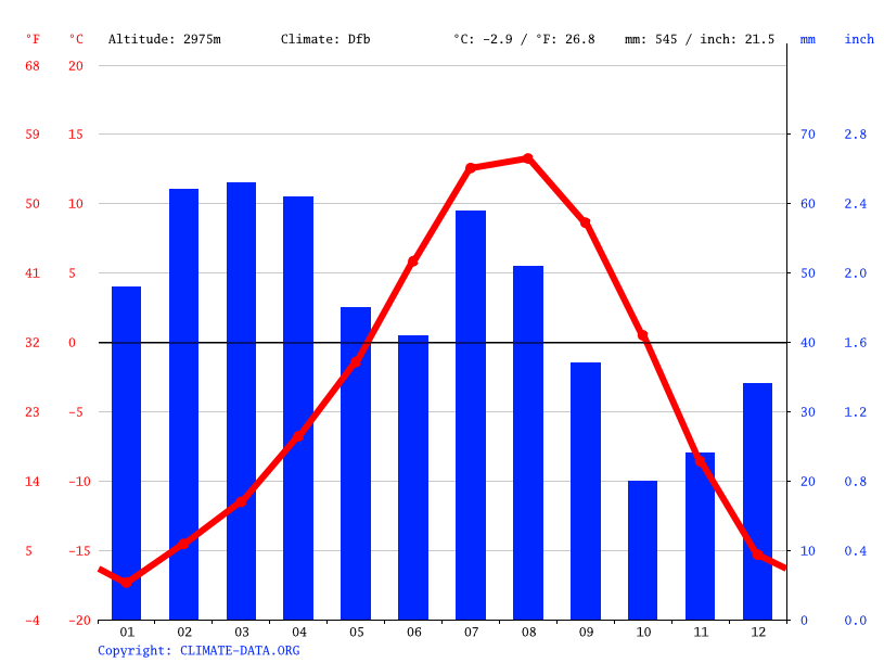 Climate graph // Weather by Month, Khalatse