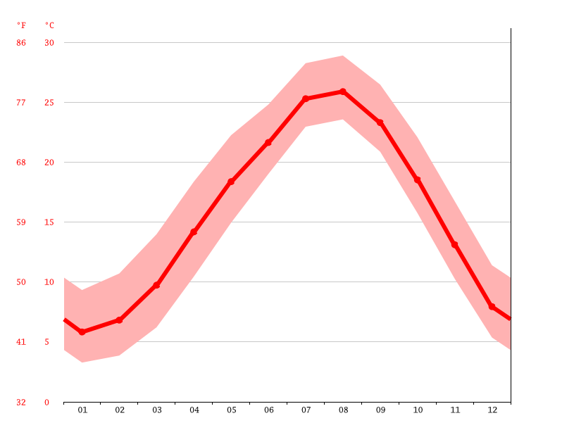 Temperature graph, Ino