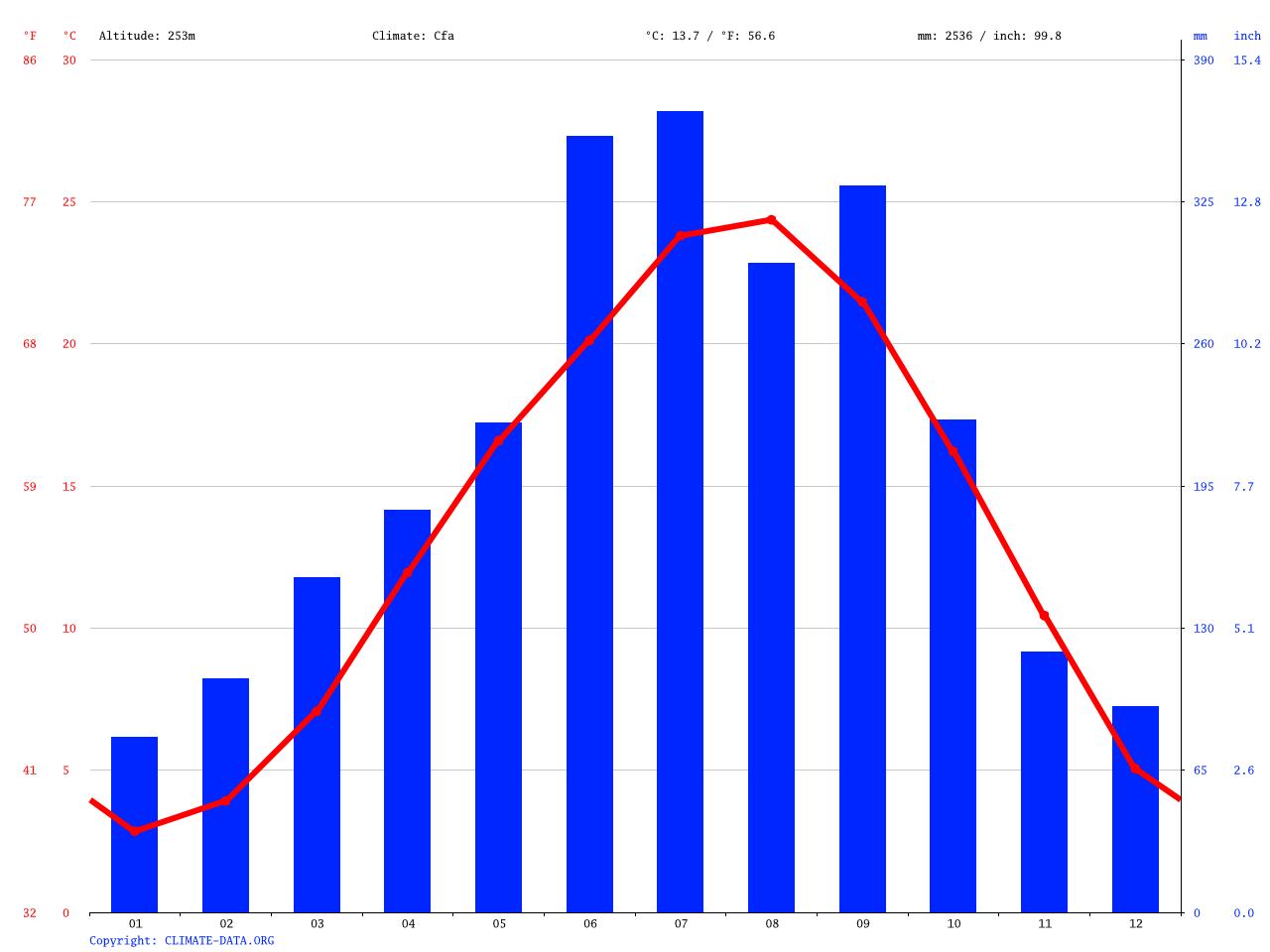 気候:土佐町-気候グラフ、気温グラフ、雨温図 - Climate-Data.org