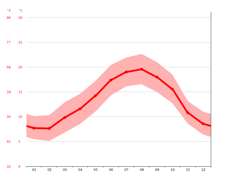 Temperature graph, Hondarribia