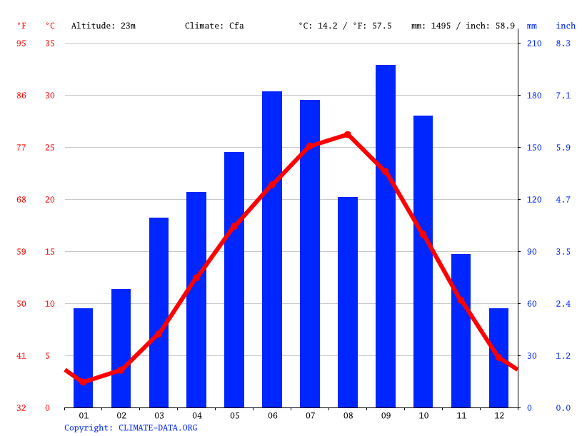 Climate graph // Weather by Month, Kasugai