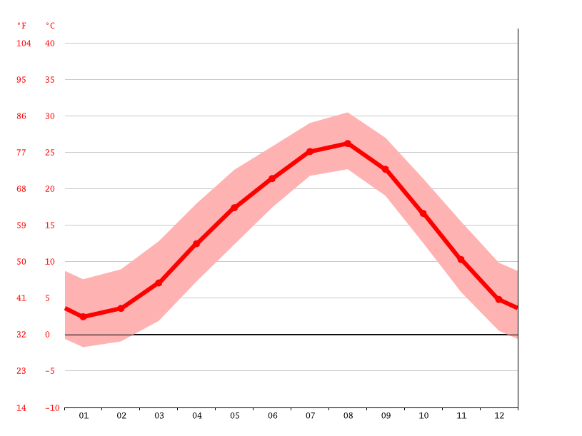 Temperature graph, Kasugai