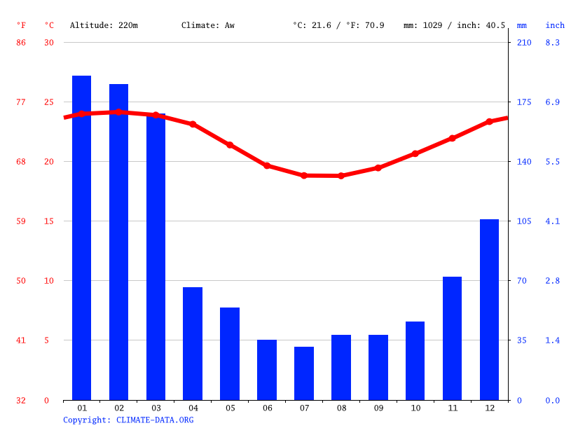 Climate graph // Weather by Month, La Plaine