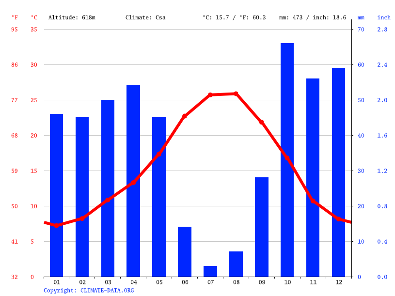 Climate graph // Weather by Month, Montemolín