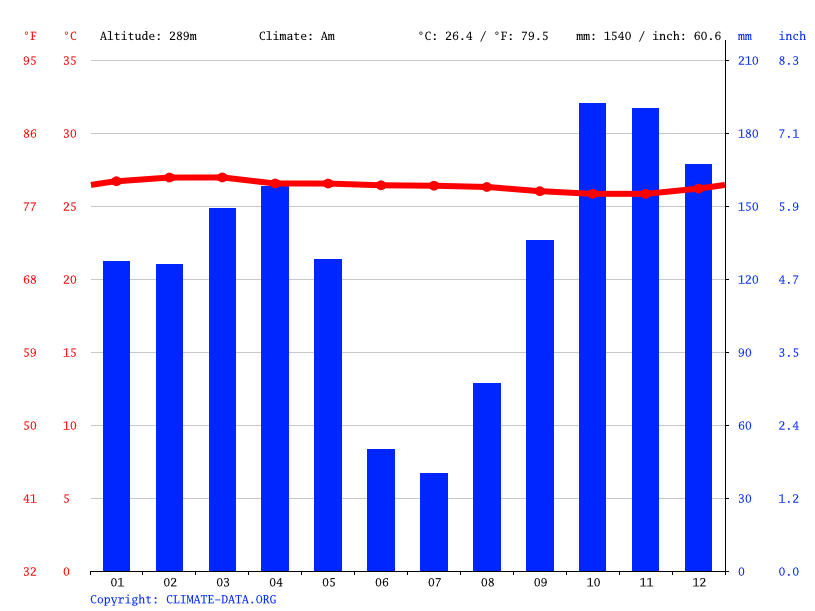 Climate graph // Weather by Month, Bounda