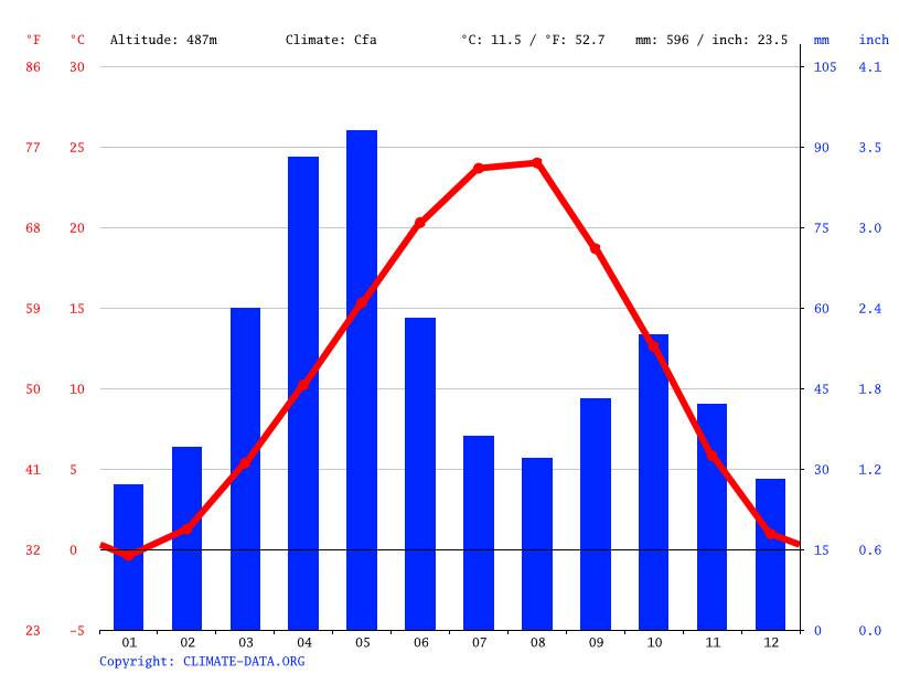 Climate graph // Weather by Month, Kemerli