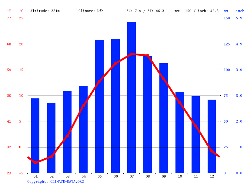 Climate graph // Weather by Month, Kozy