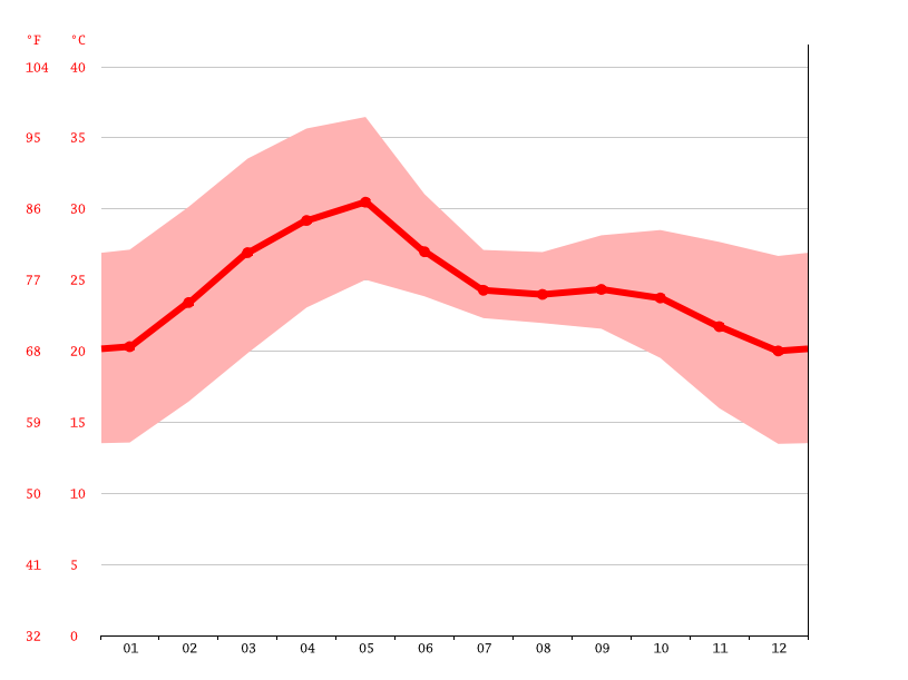 Temperature graph, Jagdalpur