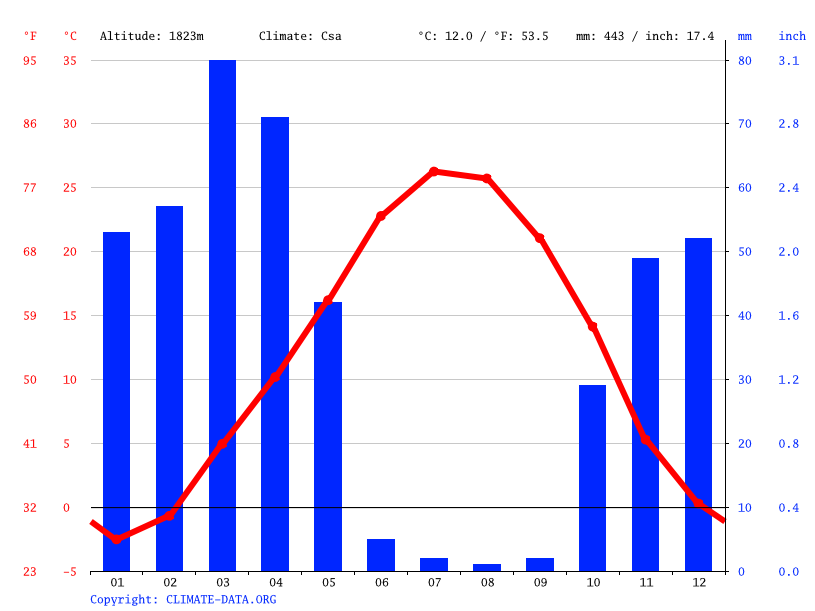 Climate graph // Weather by Month, Hamedan