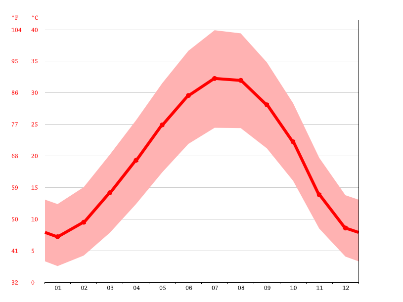 Temperature graph, Ar Raqqah
