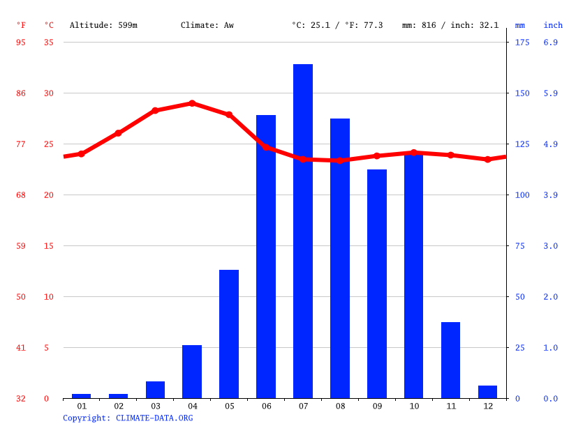 Climate graph // Weather by Month, Davangere