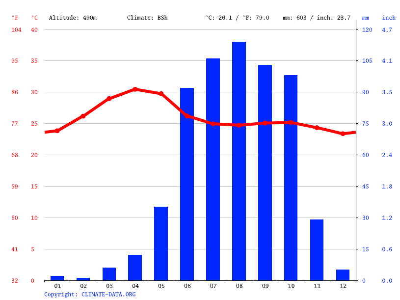Climate graph // Weather by Month, Hosapete