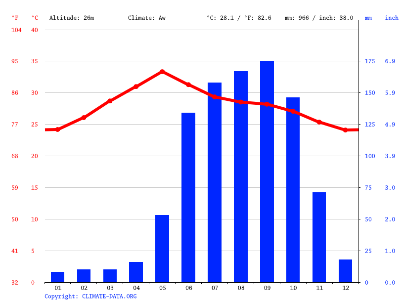 Climate graph // Weather by Month, Guntur