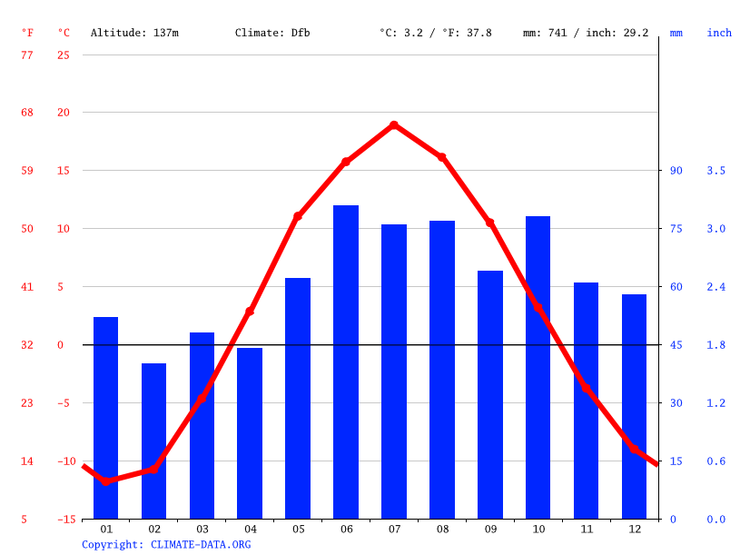Climate graph // Weather by Month, Зониха