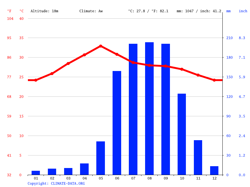 Climate graph // Weather by Month, Eluru