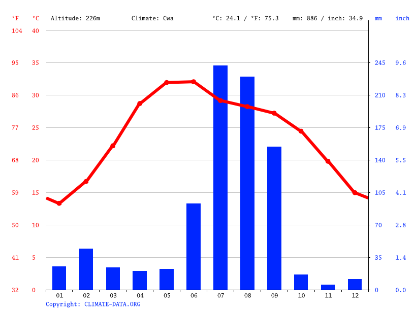 Climate graph // Weather by Month, Meerut