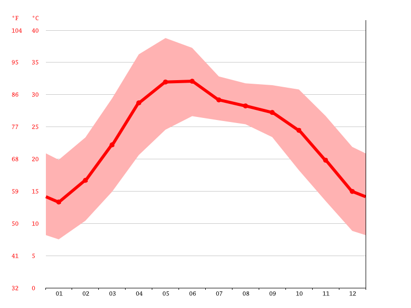 Temperature graph, Meerut