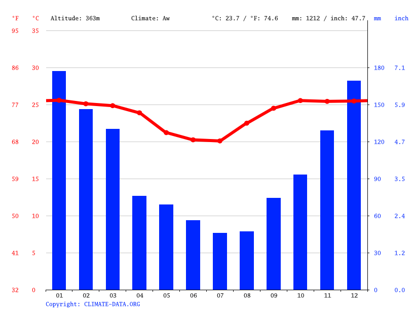 Climate graph // Weather by Month, Cotoca