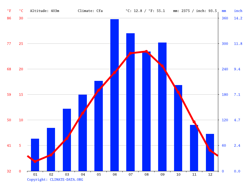 Climate graph // Weather by Month, Tsuno